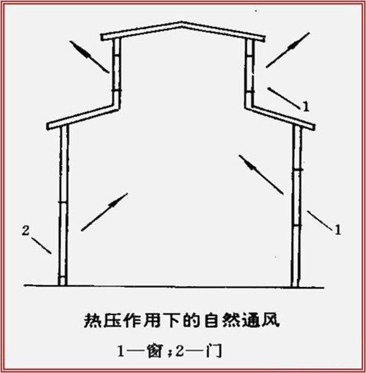 排风口:将浊气吸入排风管内。有吸风口、排风口、侧吸罩等部件。   排风管:输送浊气的管道。   排风机:排风机是将浊气用机械能量从排气管中排出。   风帽:将浊气排入大气中,防空气倒灌及防雨水灌入的部件。   除尘器:用排风机的吸力将带灰尘及有害质粒的浊气吸入除尘器中,将尘 粒集中排出。如旋风除尘器、袋式除尘器、滤尘器等。   其他管件和部件等:见送风系统。   二、通风安装工程量计算   (一)通风管道工程量计算   1、风管工程量计算及定额使用:   用薄钢板、镀锌钢板、不锈钢板、塑料板等板材制作安装