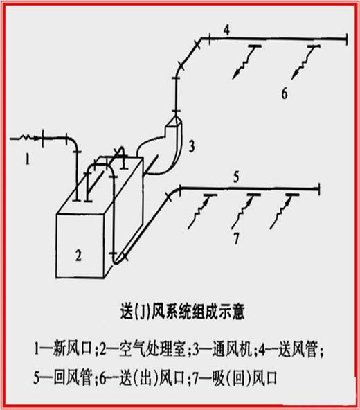 包括弯头,三通,变径 管,天圆地方管件长度.