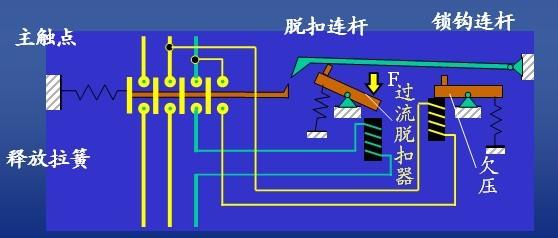 解析常用基本电气控制线路 重点熟悉绘制原理图的规则,掌握基本控制环节和基本控制方法。   继而明确任何复杂的控制电路都是由它们按一定程序相互连锁而成。   一、继电器接触器自动控制线路的构成    绘制原理图的基本规则:7点 1)为了区别主电路与控制电路,在绘线路图时主电路用粗线表示,而控制 电路用细线表示。通常习惯将主电路放在线路图的左边而将控制电路放在右边 (或下部)。 2)在原理图中,控制线路中的电源线分列两边,各控制回路基本上按照各 电器元件的动作顺序由上而下平行绘制。 3)在原理图