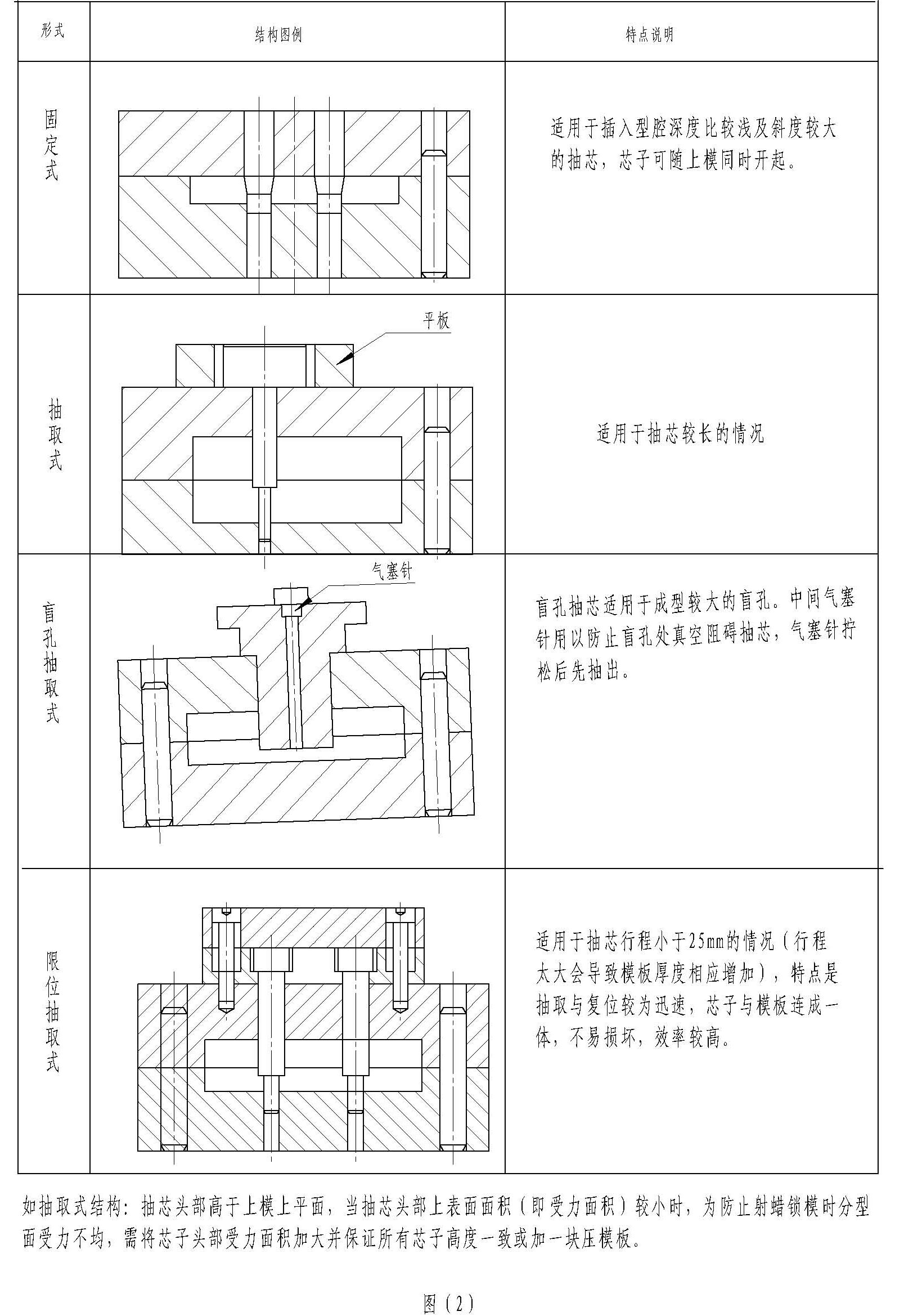 模具的抽芯  结构要求易于抽出,有合理的限位结构,主要有以下形式:  2
