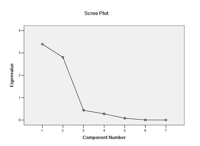 spss中主成分分析法的数据如何进行标准化处理?