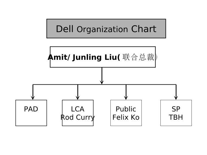 戴尔公司组织架构图