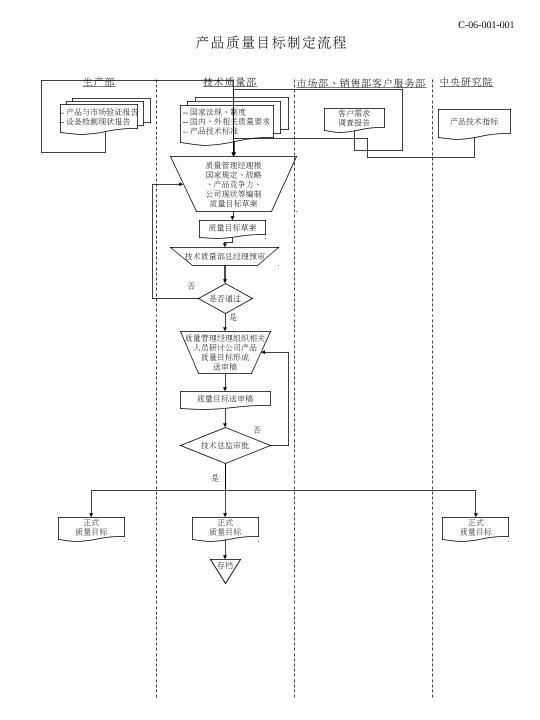 质量管理体系的建立,维护和修正流程;