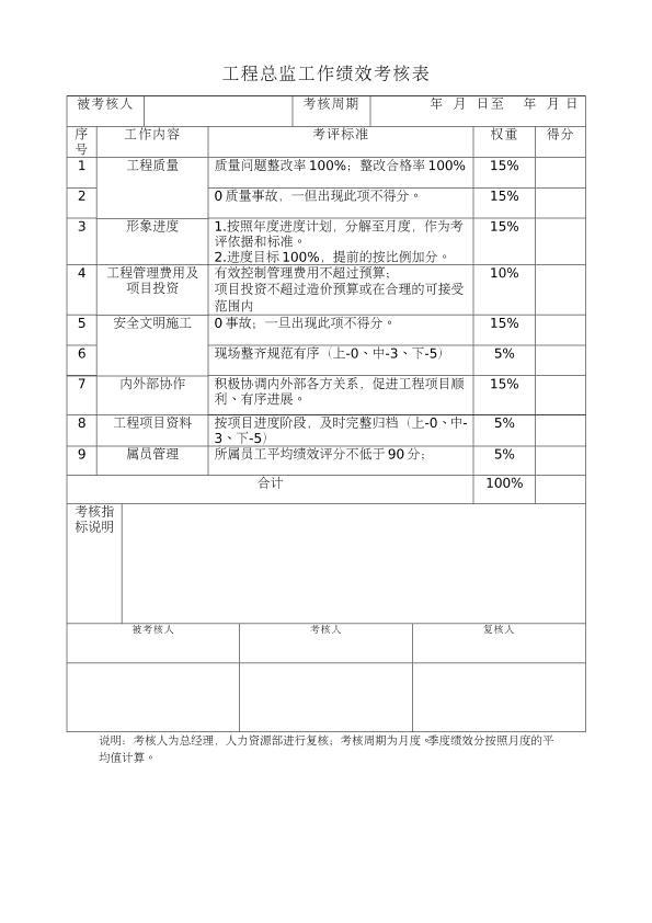 房地产公司工程总监、项目经理绩效考核表