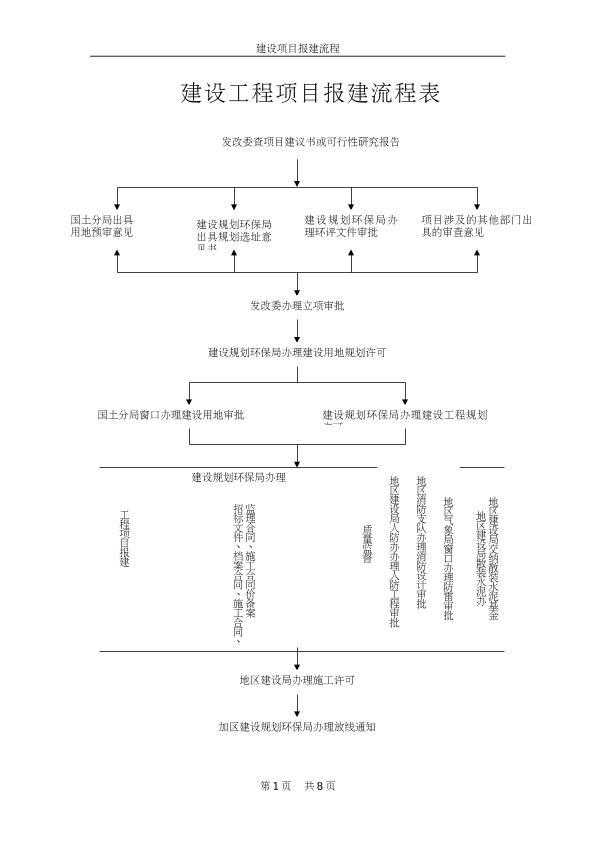 工程 项目报建流程表,建筑