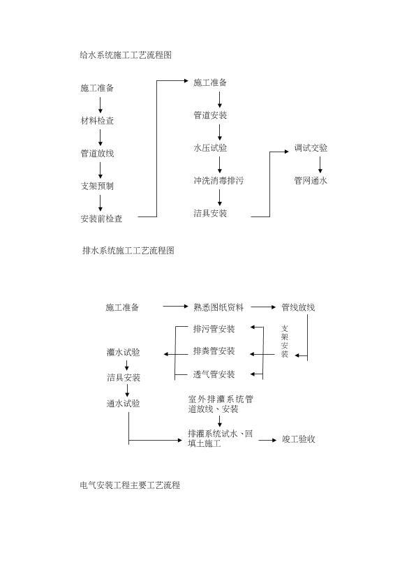 建筑工程施工工艺流程图