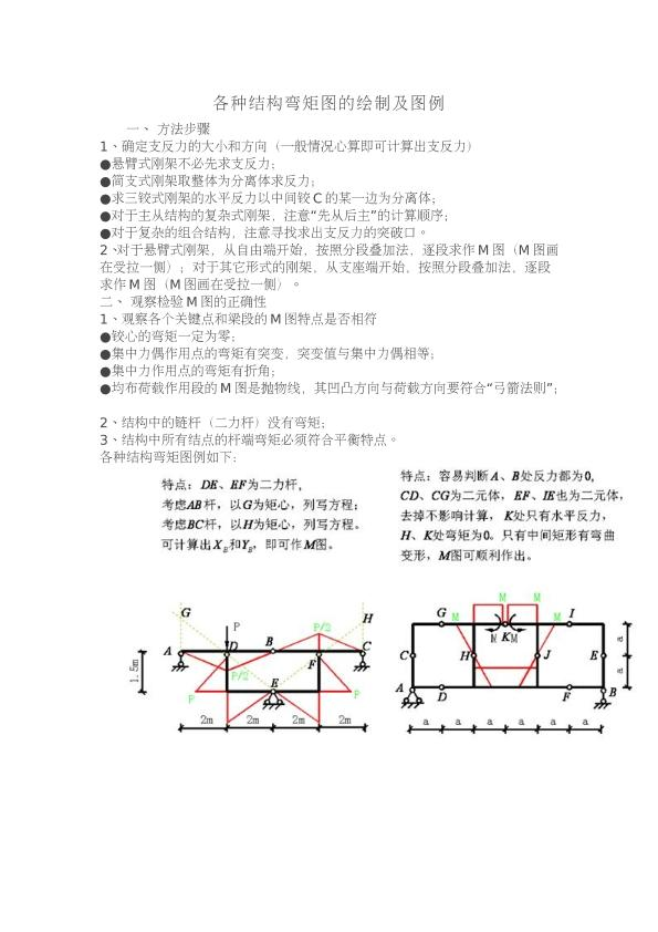 各种结构弯矩图的绘制及图例
