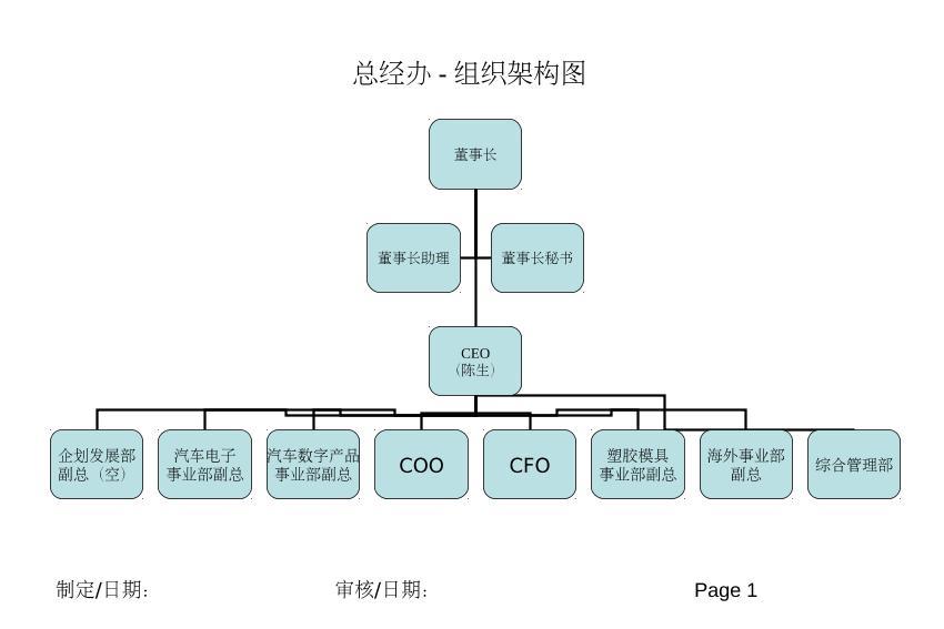 某公司各部组织结构架构图(参考)