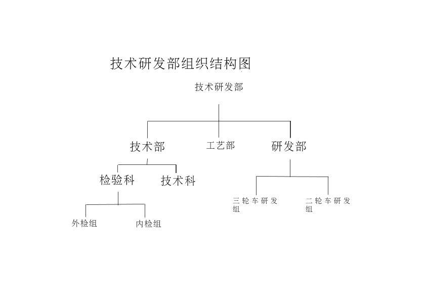 技术研发部人事组织结构图1