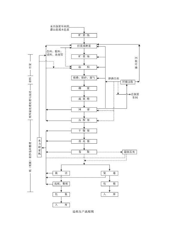 造纸生产流程图